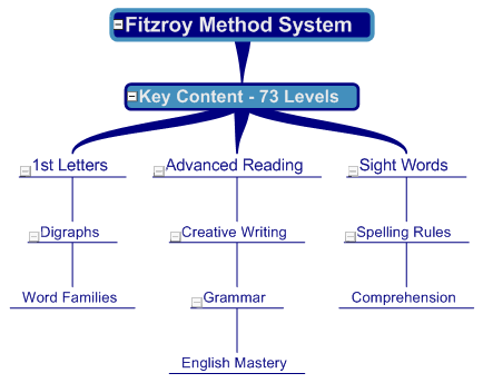 Fitzroy Method Structure Map